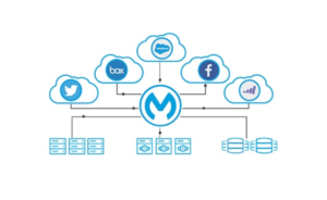 MuleSoft-and-Service-Cloud